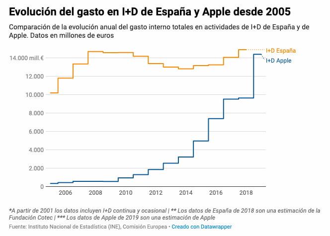 El prespuesto anual de investigación y desarrollo de Apple es el mismo que el de toda España
