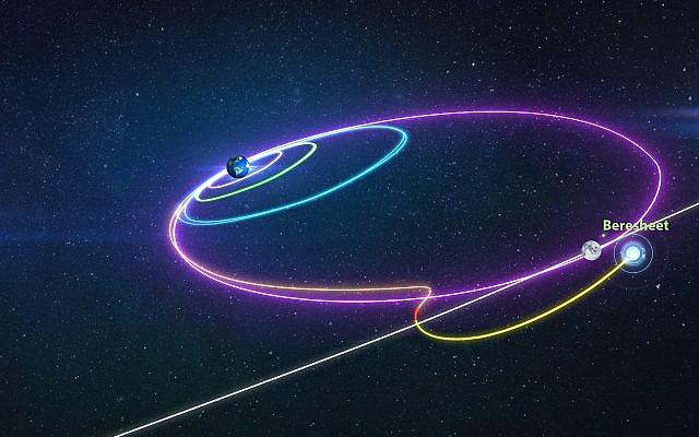 El intricado camino de Beresheet hacia la Luna