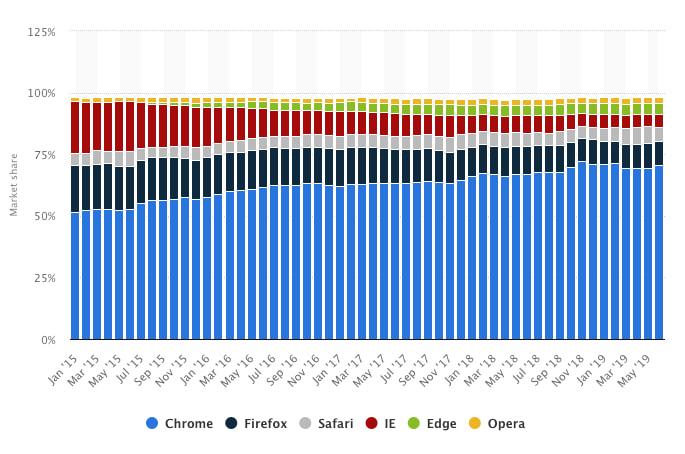 La evolución de la cuota de mercado de los diversos navegadores web / Statista