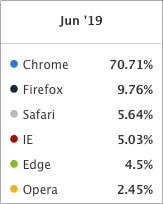 La evolución de la cuota de mercado de los diversos navegadores web / Statista / Datos