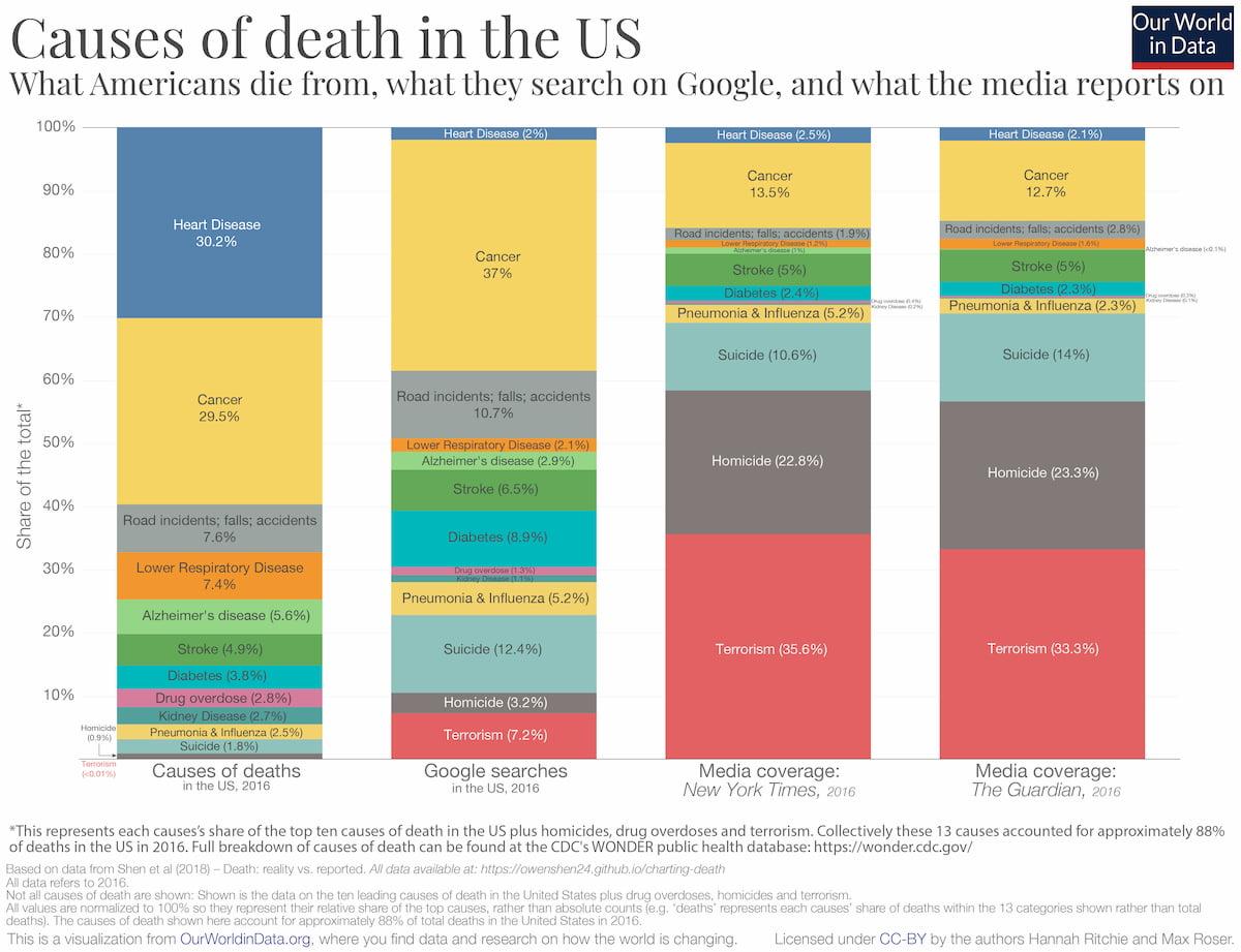 ¿De qué nos morimos? La realidad vs. lo que buscamos en Google vs. lo que nos cuentan en las noticias (CC) Hannah Ritche y Max Roser / OurWorldInData.org