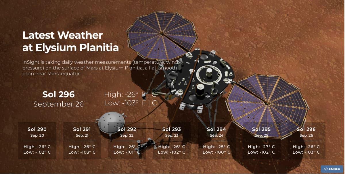 Latest Weather at Elysium Planitia