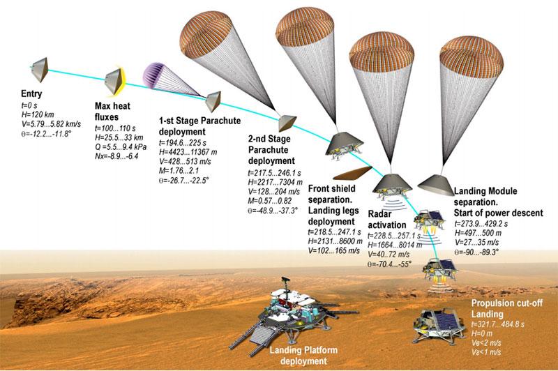 Secuencia de aterrizaje de la misión