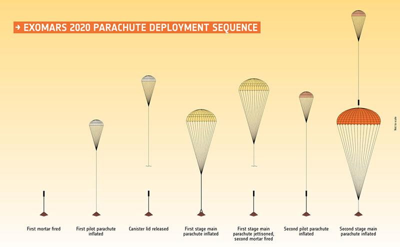 Secuencia de despliegue de los paracaídas