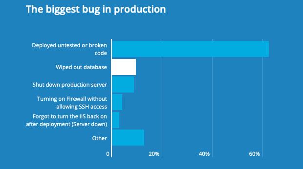 HackerRank / Big Bugs