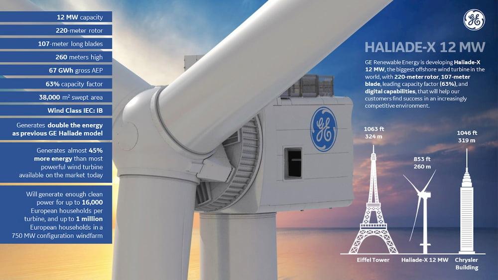 Cada vuelta de las palas de este aerogenerador produce electricidad como para viajar 150 km en coche / Haliade-X 12 MW / GE