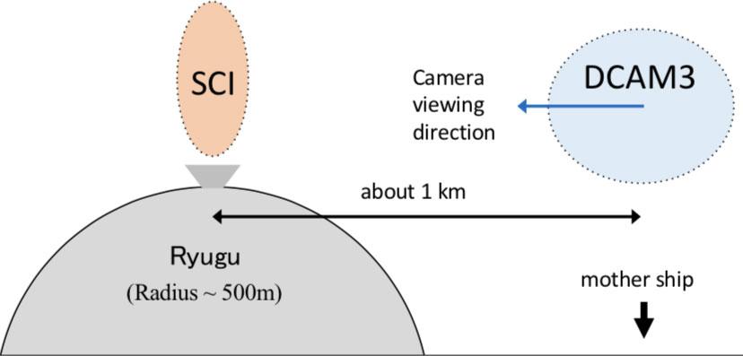 Instrumento SCI de Hayabusa 2