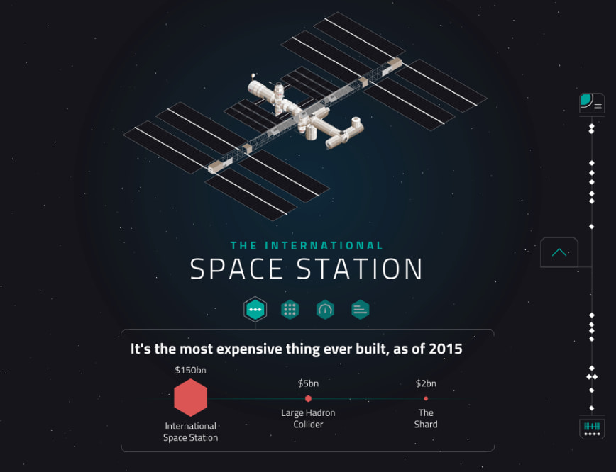 BBC Future / Interactive: How We Built the International Space Station