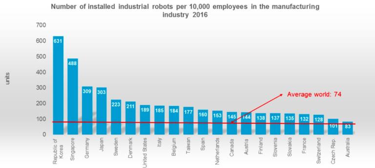 Los países más automatizados con robots del mundo / The Robot Report