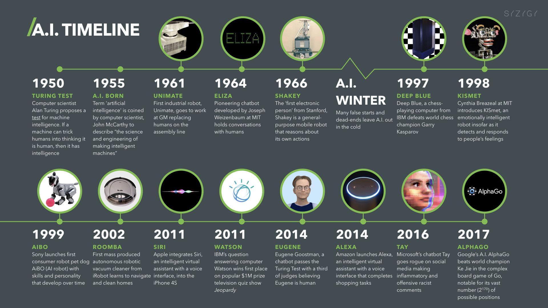 Línea temporal de la inteligencia artificialr