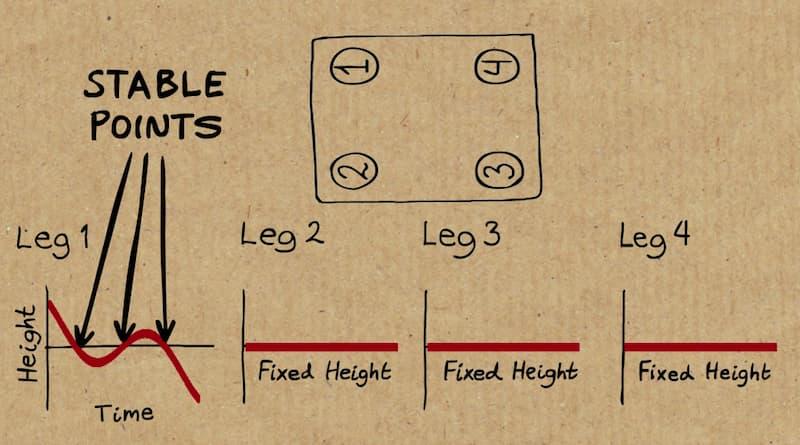 Cualquier mesa de cuatro patas que esté coja se puede estabilizar con sólo girarla un máximo de 90 grados / Numberphile