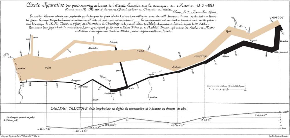 El gráfico de Minard sobre la la campaña rusa de Napoleón de 1812