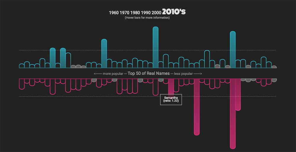 Distinguiendo realidad de ficción por los datos estadísticos de los nombres de la gente en las películas / MaryZam