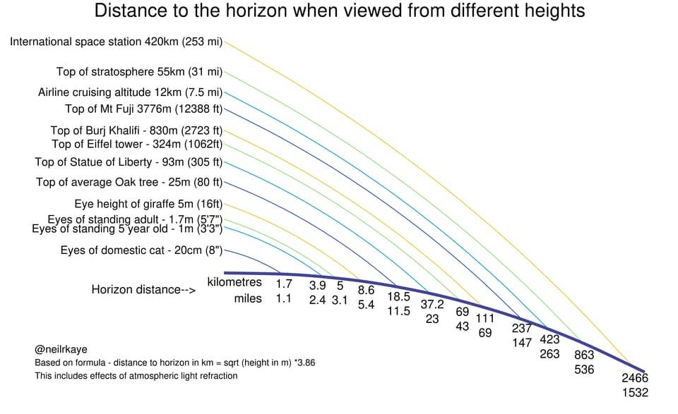 la distancia visible hasta el horizonte desde diferentes alturas