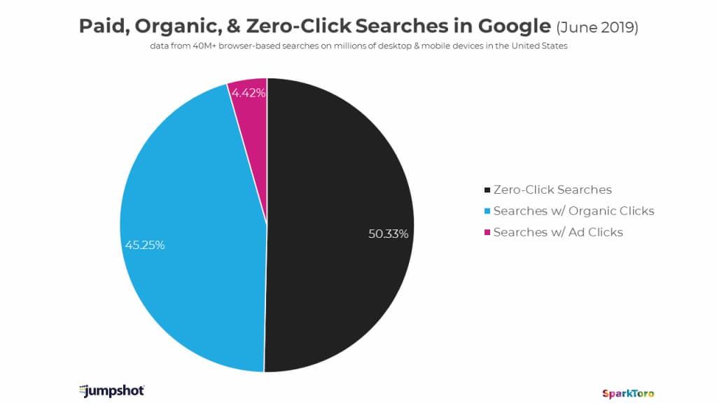 Hemos llegado al punto en que más de la mitad de las búsquedas no producen clics hacia fuera de Google / Jumpshot / SparkToro