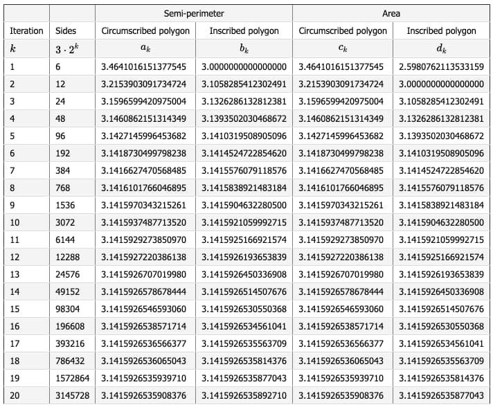 El ingenioso método de Arquímedes para calcular el valor del número π / Michele Vallisneri, NASA JPL