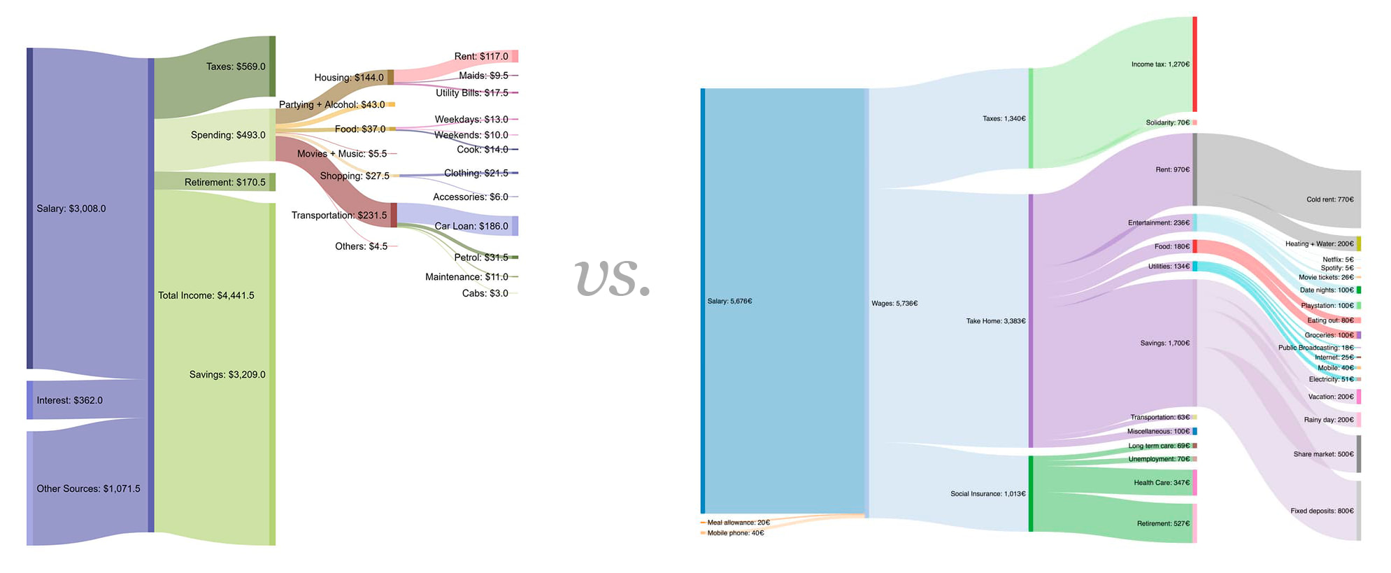 Los ingresos y gastos de todo tipo de personas del mundo en forma de diagramas de Sankey