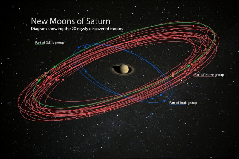 Órbitas de las nuevas lunas
