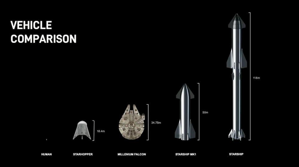 Comparativa de tamaños de Starship v4 con otros vehículos