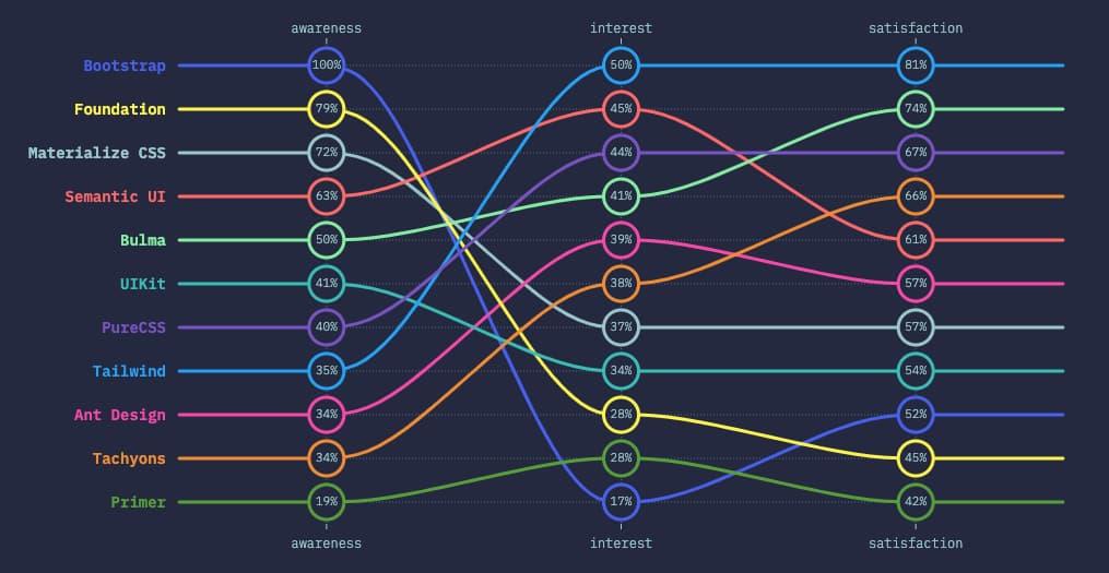El Estado del CSS en 2019