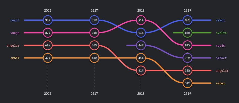 El Estado de JavaScript en 2019