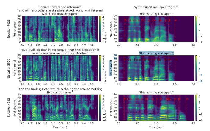 Transfer Learning from Speaker Verification to Multispeaker Text-To-Speech Synthesis