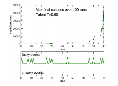 Talent vs Luck: the role of randomness in success and failure