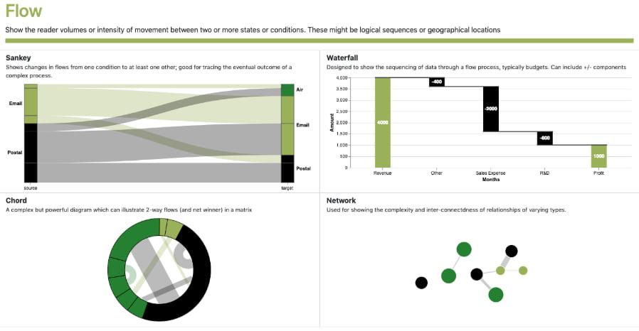 Visual Vocabulary visual - Vega Edition