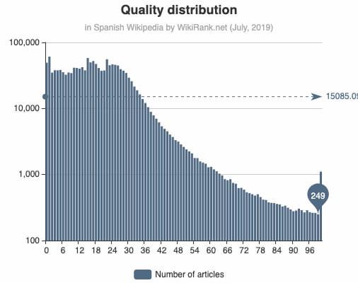 WikiRank: Quality Distribution