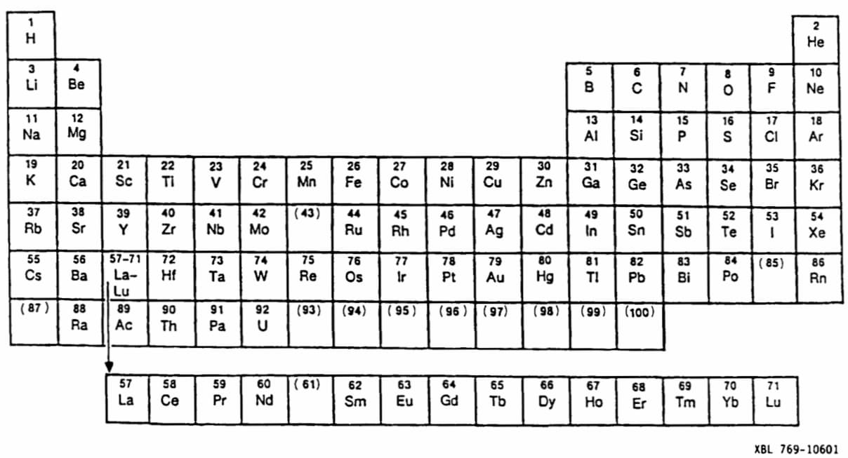 XBL 769-10601, Periodic Table Before World War II