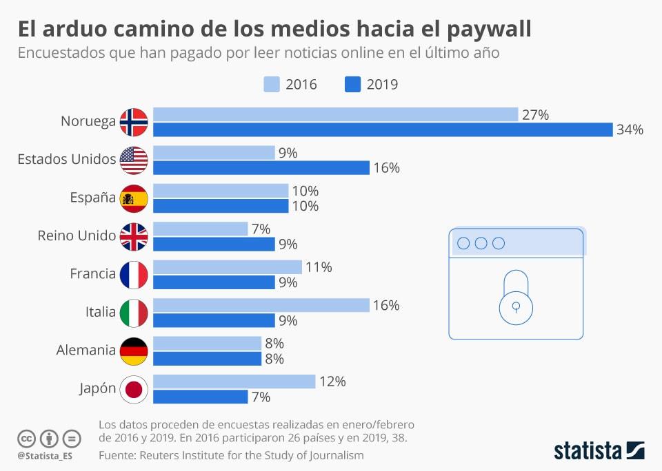 Infografía: ¿Cuántos lectores están dispuestos a pagar? | Statista