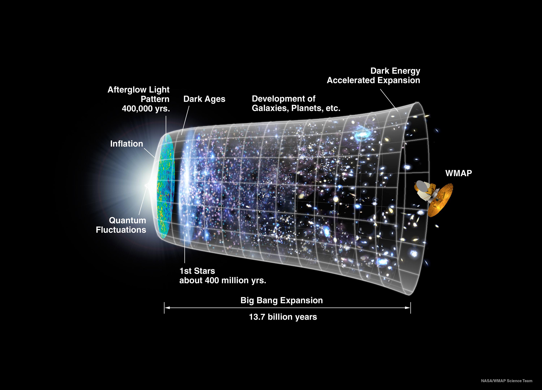 La cronología del universo: trece mil millones de años en una imagen / Fermilab