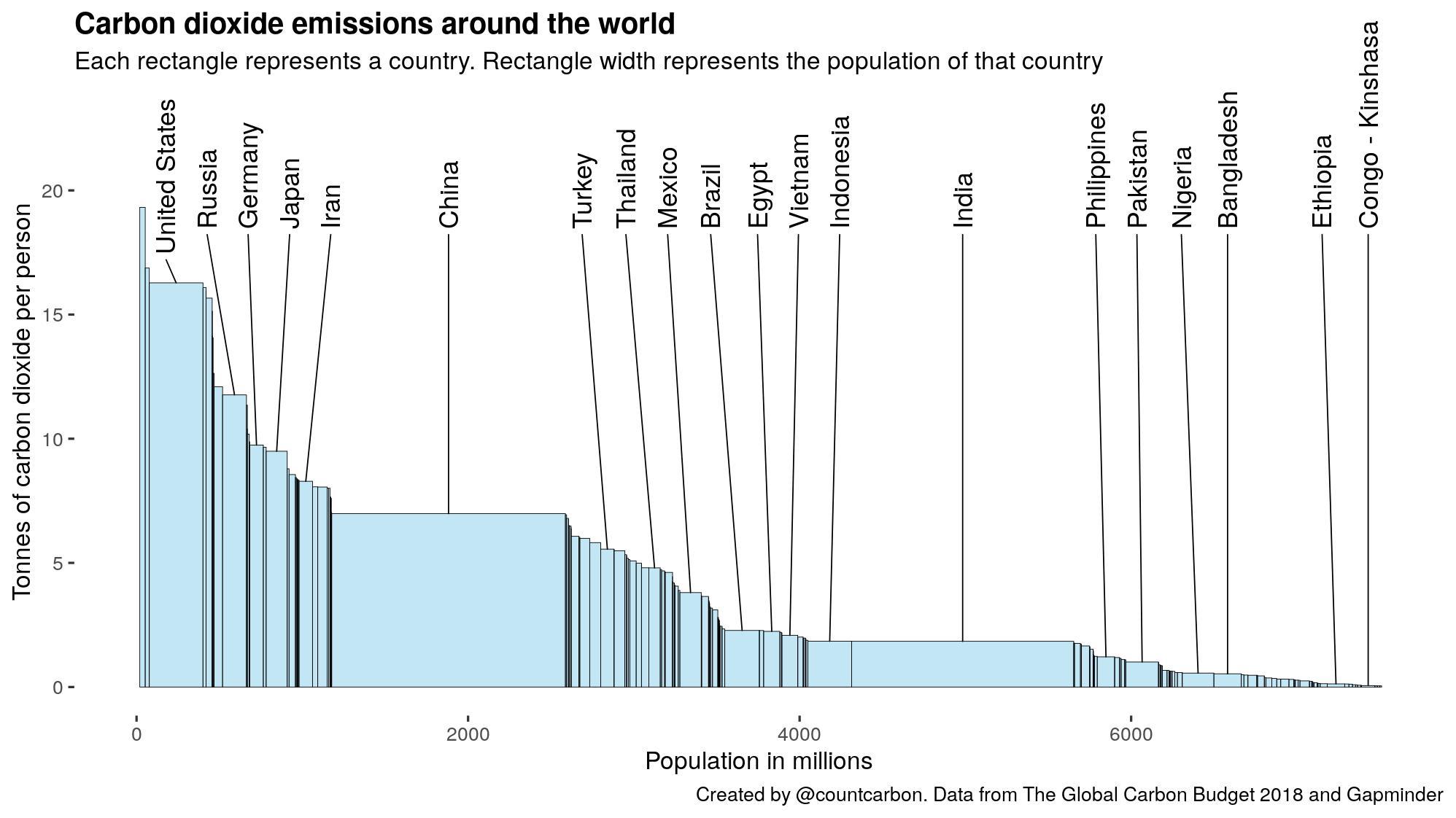 Una buena gráfica acerca de qué países contaminan y cuánto @CountCarbon