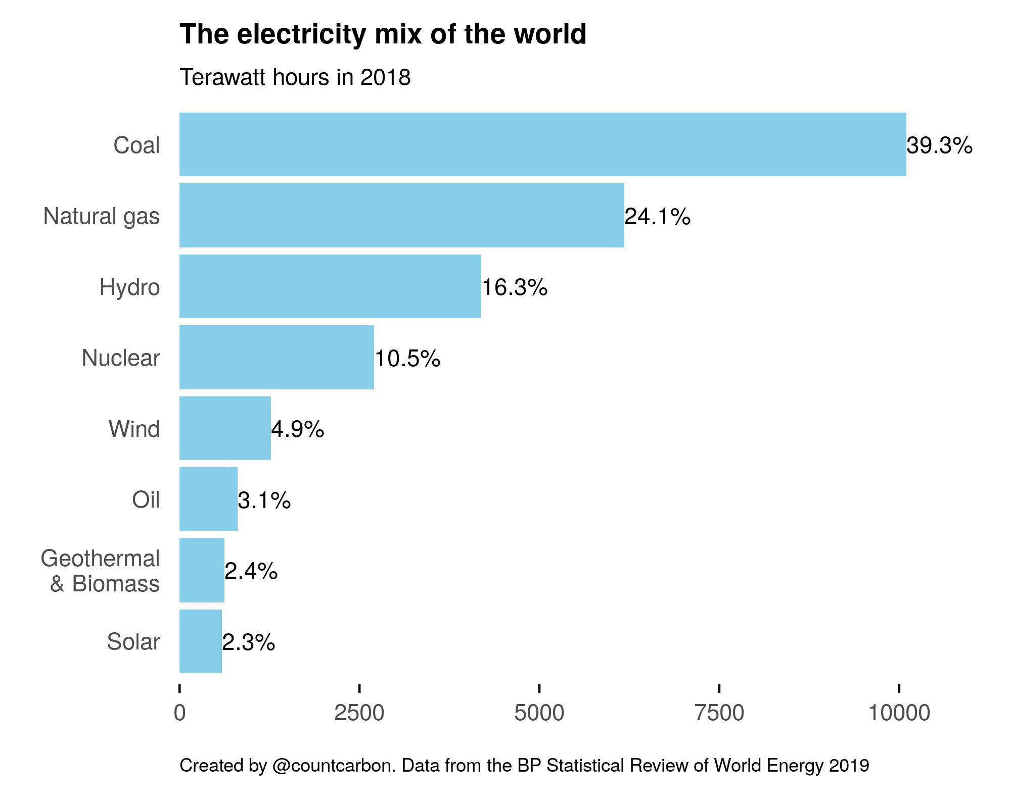El origen del mix que compone la electricidad que usamos en el planeta @CountCarbon