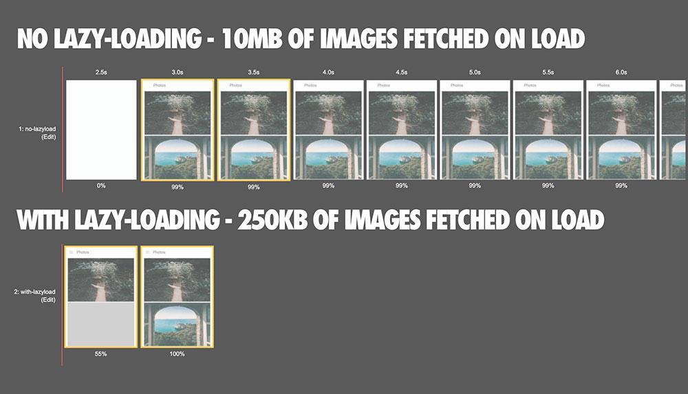 Chrome planea a incluir la carga diferida («lazy loading») nativa de imágenes a partir de Chrome 75 para ganar velocidad
