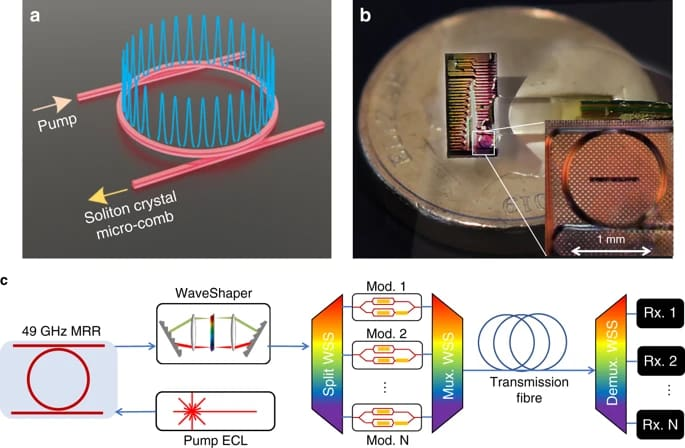 Ultra-dense optical data transmission over standard fibre with a single chip source | Nature Communications