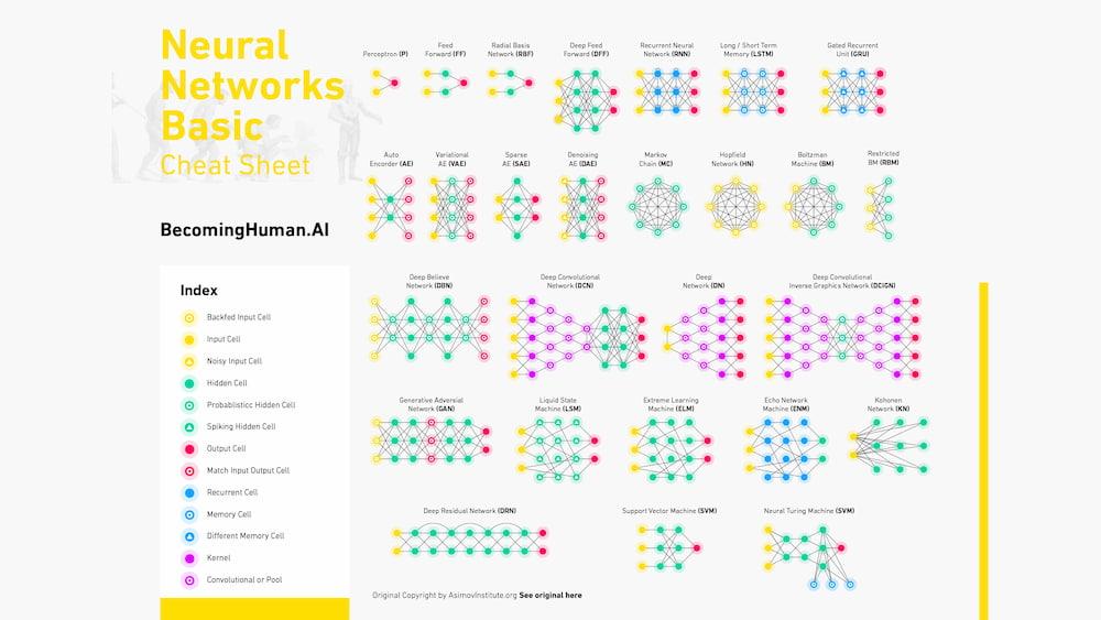 La más grande colección de «chuletas» acerca de IA, redes neuronales, aprendizaje automático y Big Data / BecomingHuman.AI