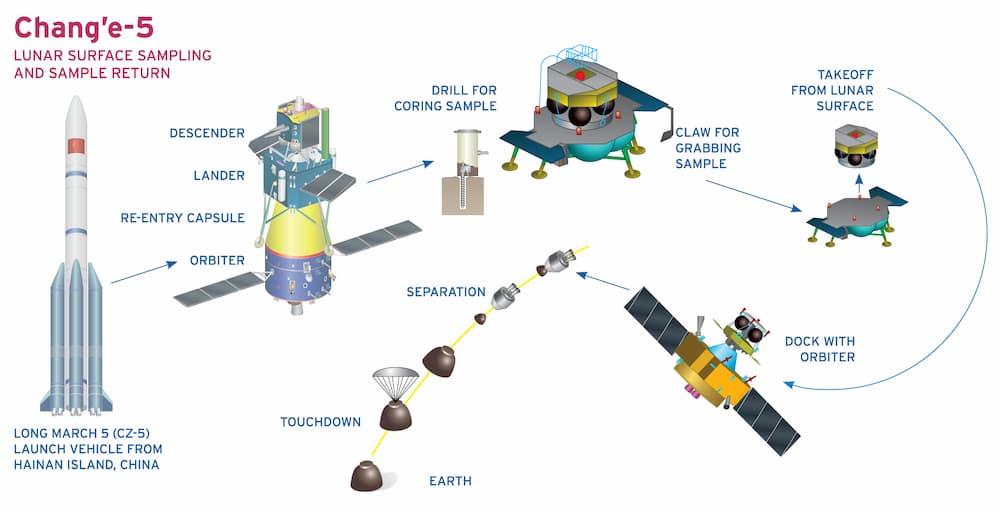Esquema de la misión Chang'e 5 – CC BY 3.0 Loren Roberts / The Planetary Society
