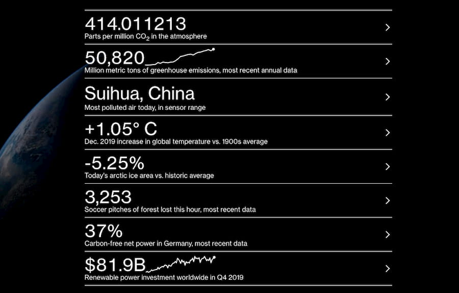 Bloomberg Data Dash: A Live Climate Scoreboard for the World