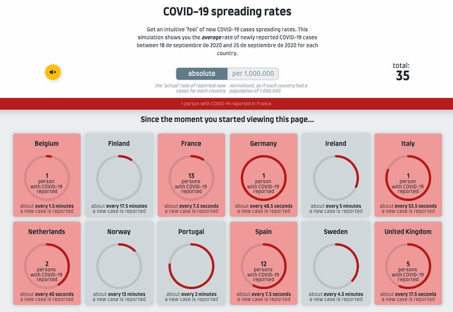 COVID-19 spreading rates