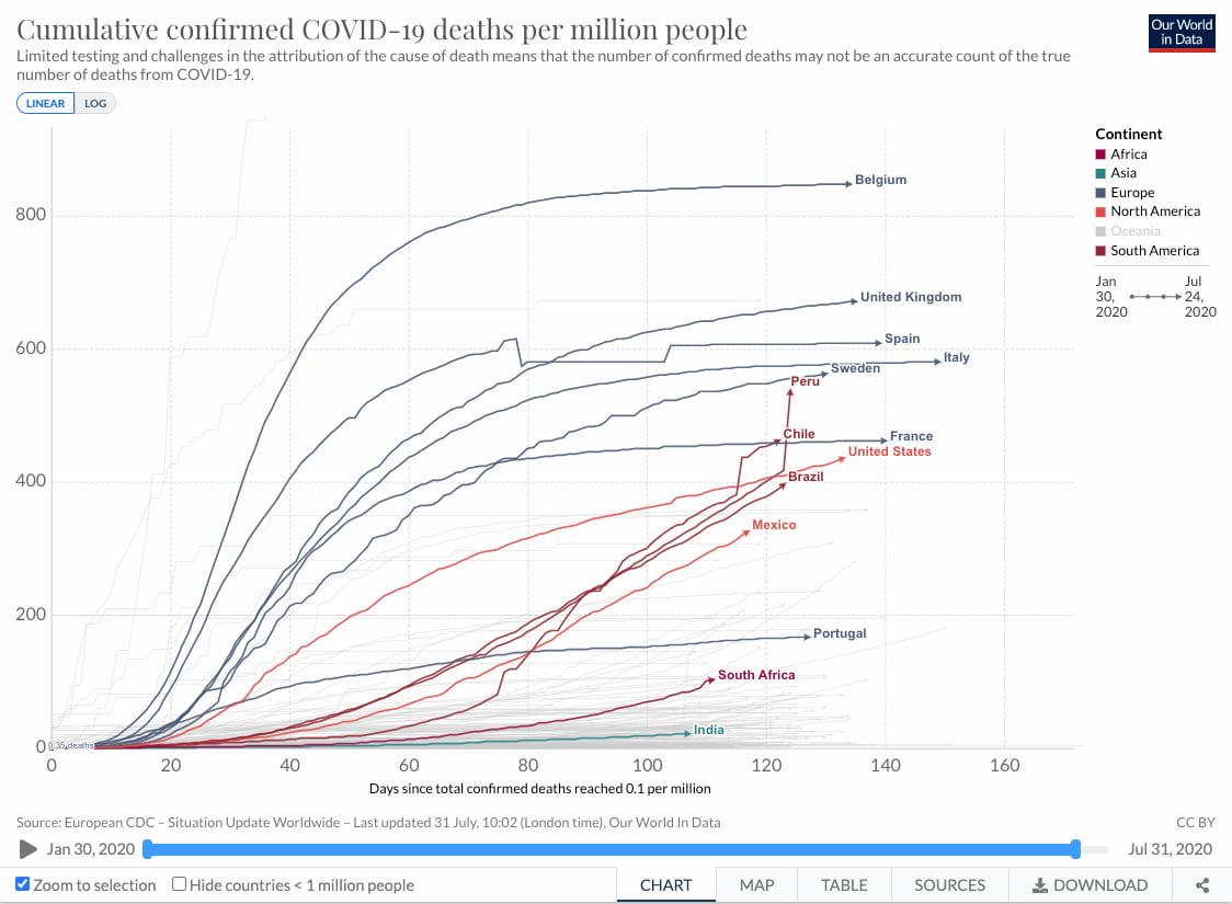 Casos acumulados per capita de fallecimientos por Covid-19 en diversos países desde el comienzo de la pandemia / OurWorldInData.org