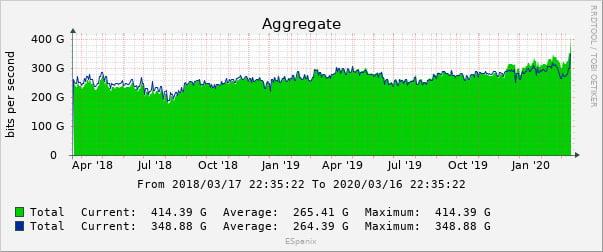 Estadísticas de tráfico de la internet española en Espanix / Anual
