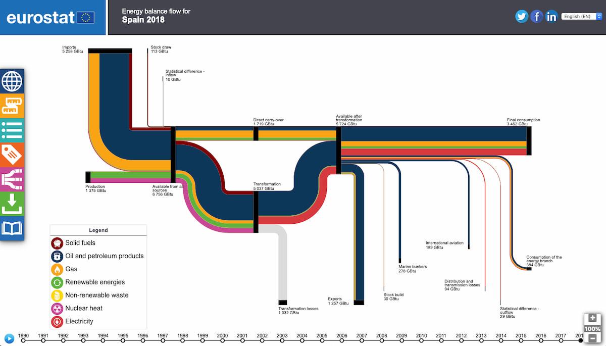 España: fuentes de energía y usos (2018)