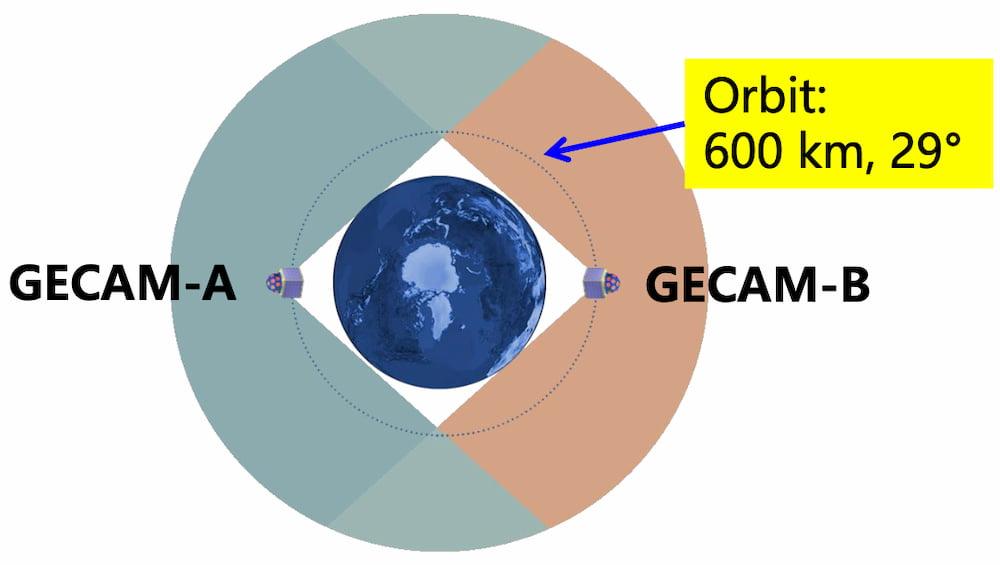 Posición de los satélites GECAM – Academia China de las Ciencias