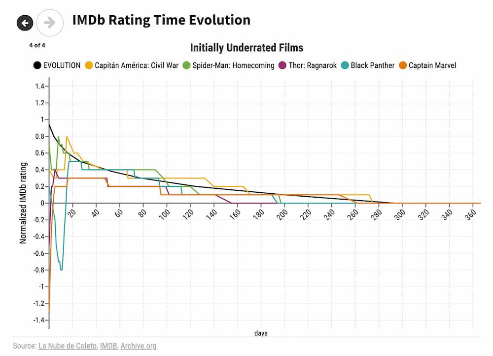 Cómo cambian las notas de IMDb a lo largo del tiempo