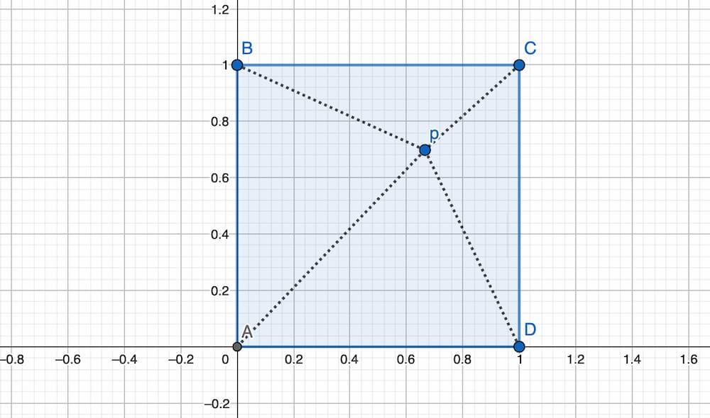Problema de la Distancia Racional en un cuadrado