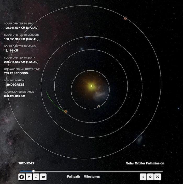 Posición de la Solar Orbiter el 27 de diciembre de 2020 – ESA