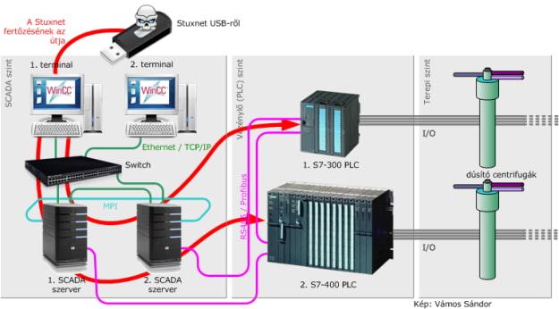 Stuxnet - Esquema (CC) Wikimedia