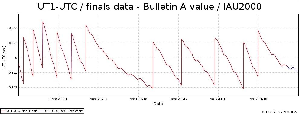 UT1-UTC - Bulletin A value / IAE2000