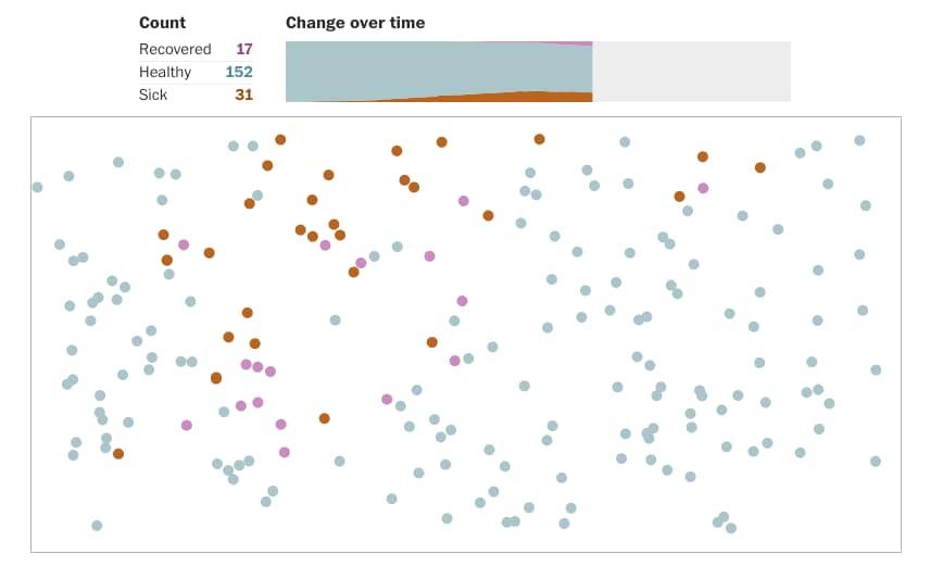 Simulación de coronavirus, distanciamiento social, cuarentenas forzadas y el «aplanar la curva» / Washington Post